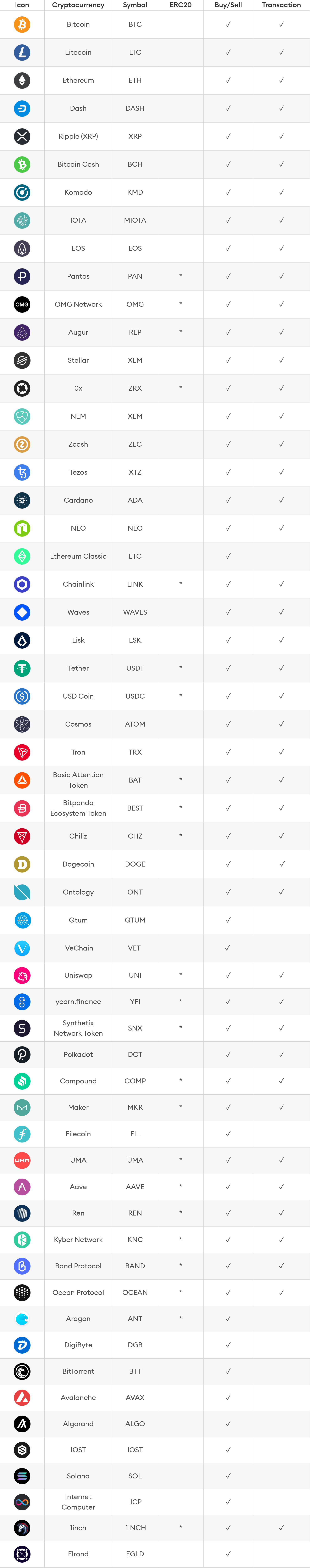 Coins supported by Bitpanda