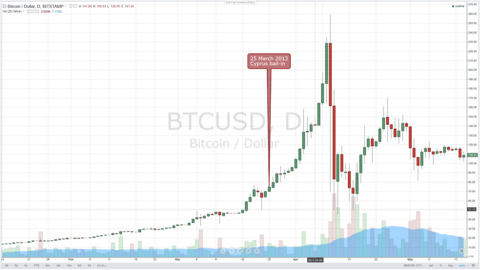 bitcoin price hype cycle itsblockchain