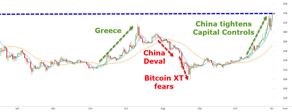 china greece bitcoin price