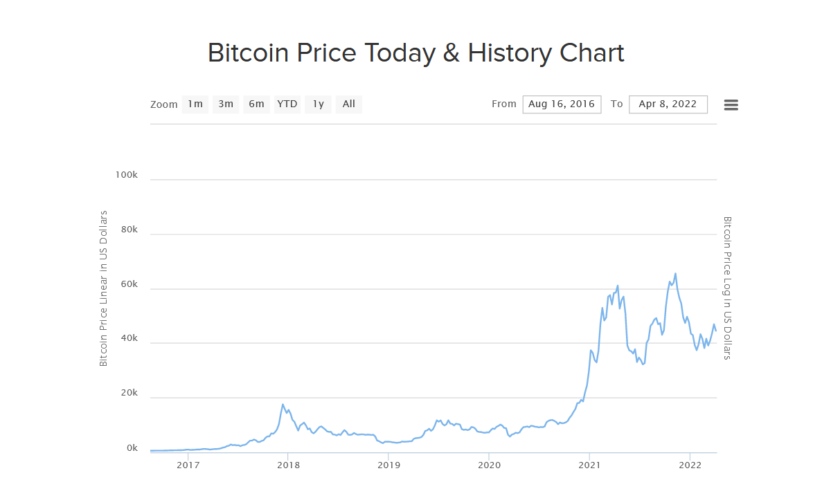 Bitcoin price chart historical