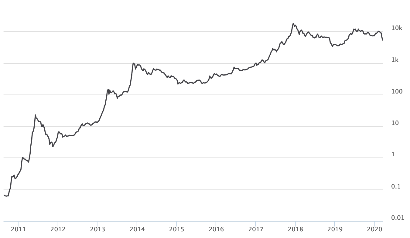 Bitcoin's price growth since 2009