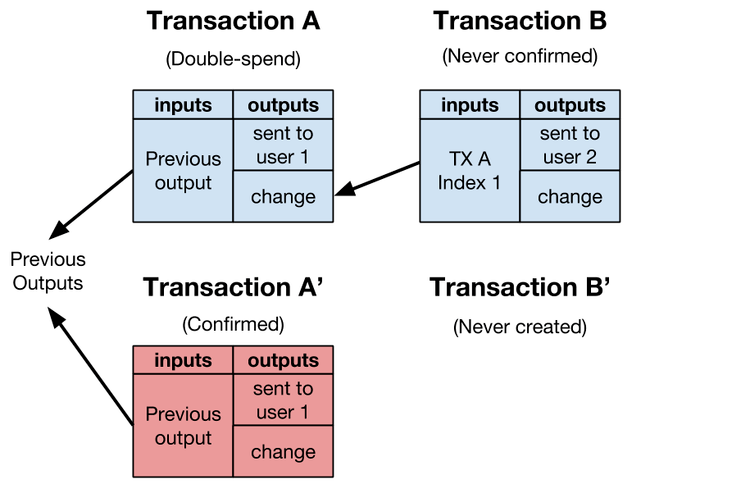 transaction malleability illustrated