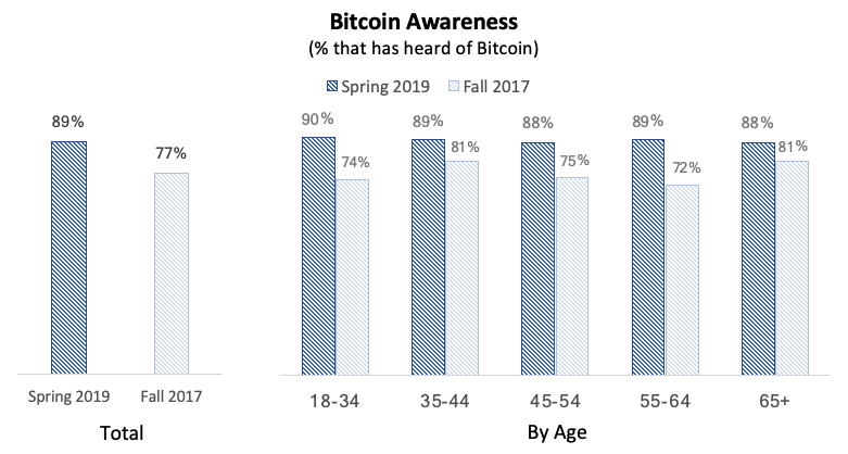 awareness of bitcoin in the US