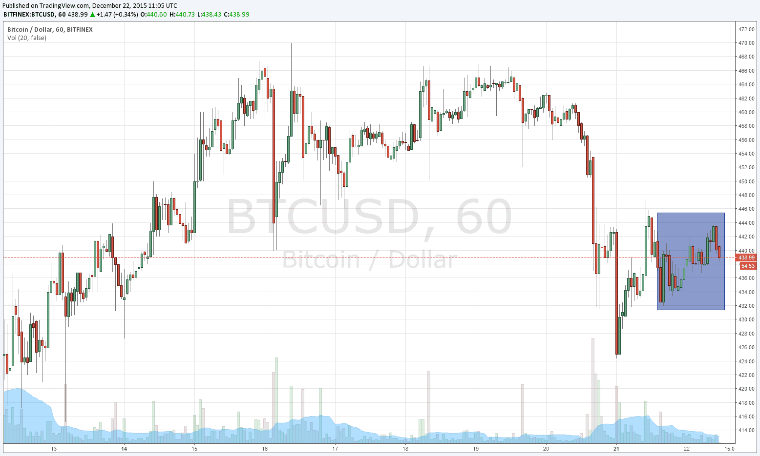 why has bitcoin dropped today