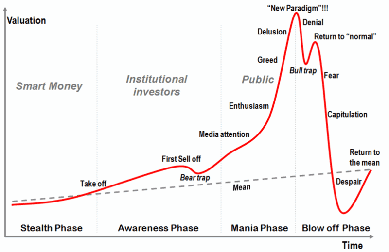 Complete Phase Of The Greed And Fear Cycle Note Strong Correlation To Past Bitcoin Price Bubbles