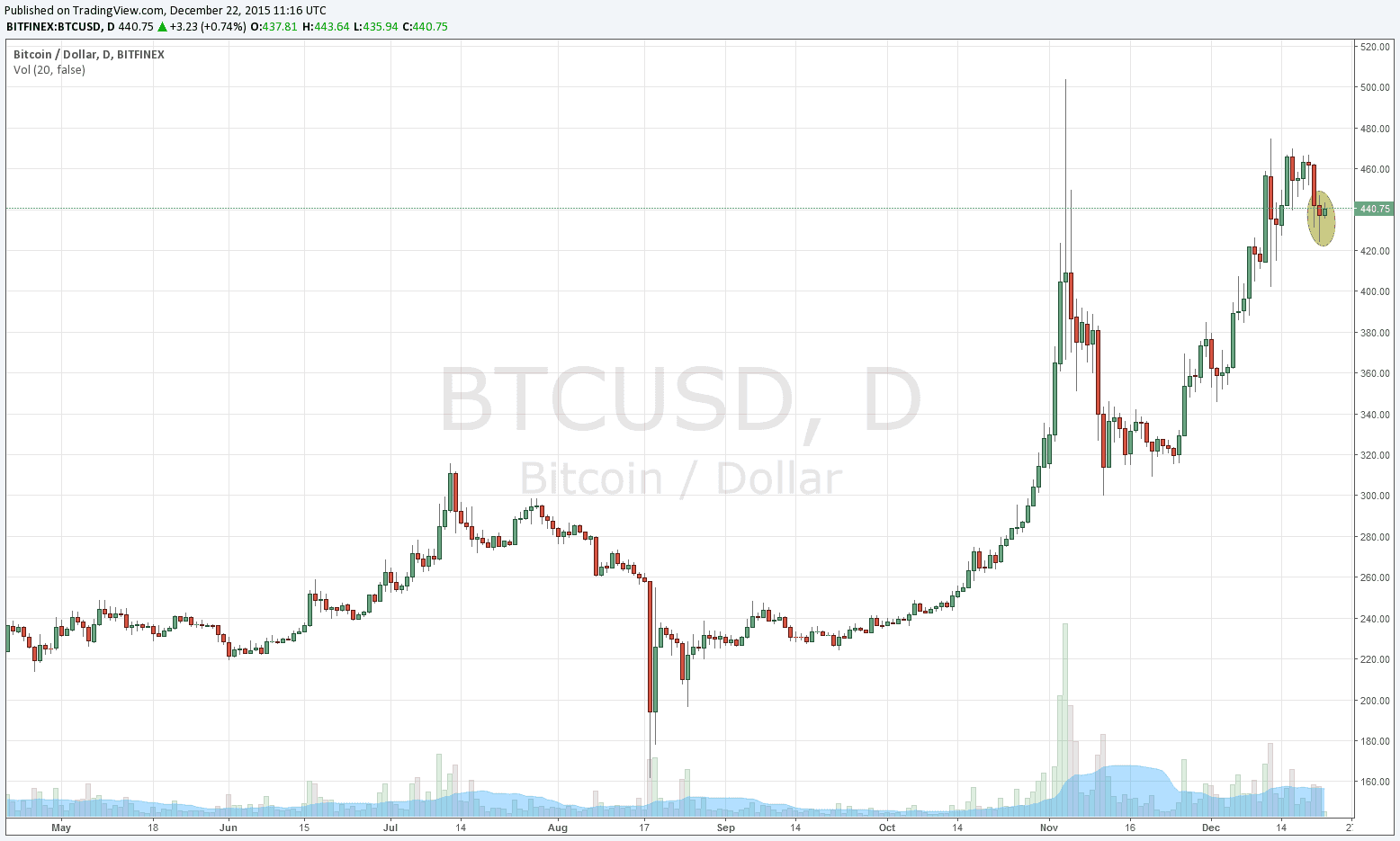 Nevertheless It Fits For Bitcoin Traders Who Usually Follow Half Hour Hourly Or 2 Charts