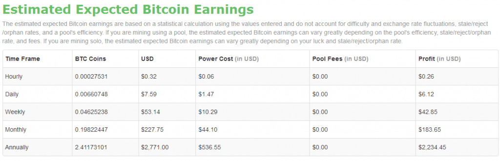 7 Reasons Bitcoin Mining is NOT Profitable or Worth It (2019)