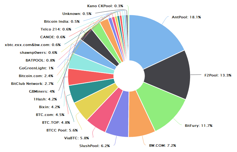 China Is Home To Four Of The Five Largest Bitcoin Mining Pools Over Past Year As 29th March 2017 Distribution Hashrate Was