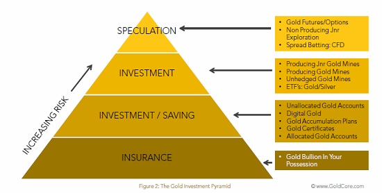 Gold as an Investment: Should You Buy It?thebalance.com